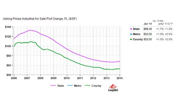 Industrial Space Port Orange